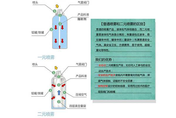 一元与二元气雾剂灌装设备的区别