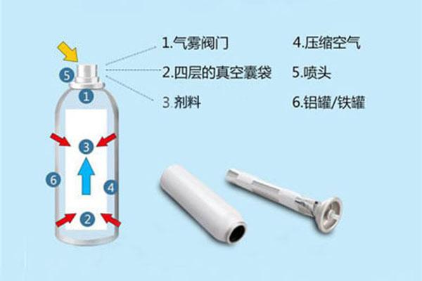 二元气雾剂灌装分解