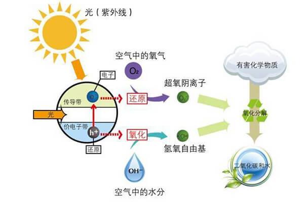 光触媒除甲醛分解过程