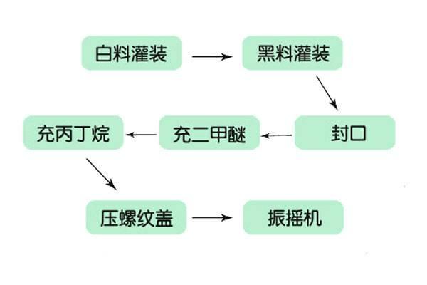 发泡胶灌装流程
